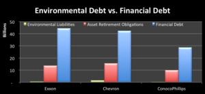Scale of Environmental Debt