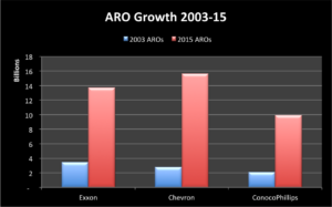 Growing AROs
