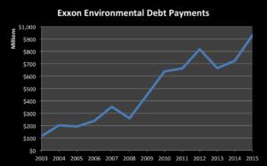 Exxon Environmental Debt Payments