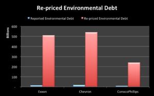 Repriced Environmental Debt